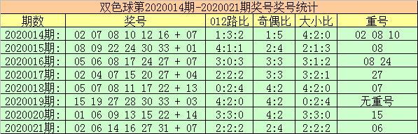 [公益彩票]玫瑰双色球第20022期:蓝球参考01