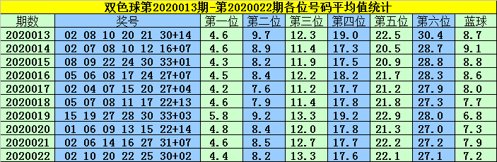 [公益彩票]韩菲双色球第20023期:蓝球尾4码可杀