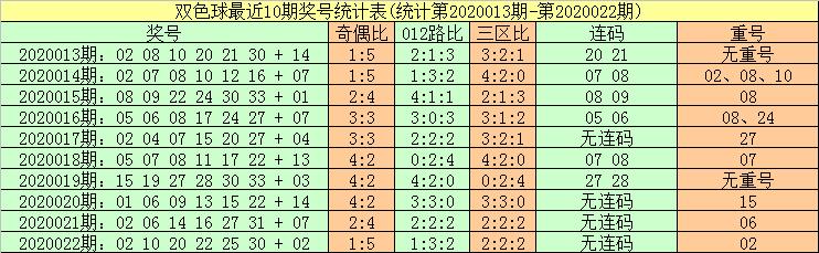 [公益彩票]暗皇双色球第20023期:看好连码14 15