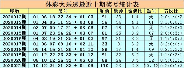 [公益彩票]卜算子大乐透第20022期:后区防全大
