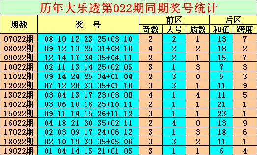 [公益彩票]陈亮大乐透第20022期:后区奇数跨度
