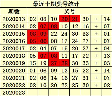 [公益彩票]易衍双色球第20023期:红球双胆12 27