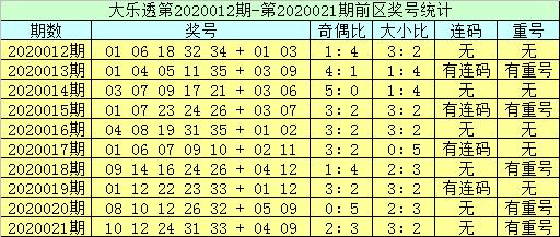 [公益彩票]李员外大乐透第20022期:连码防31 32