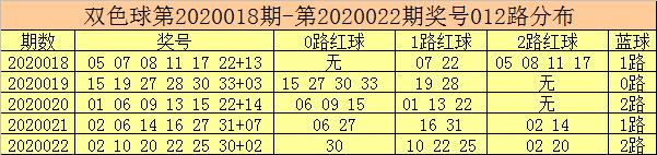 [公益彩票]彩客双色球第20023期:1路码出号走冷