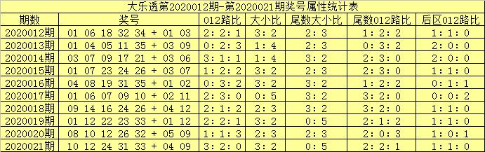 [公益彩票]吕洞阳大乐透第20022期:前区绝杀1路