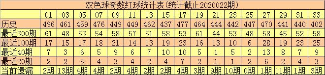 [公益彩票]和尚双色球第20023期:偶蓝两码01 11