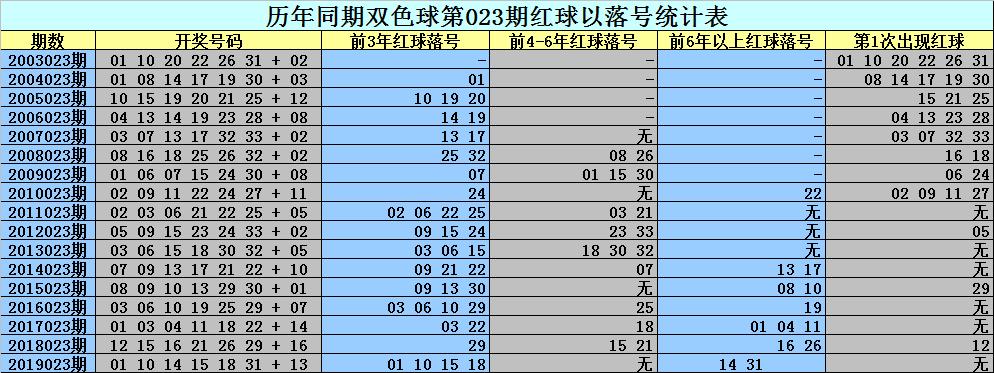 [公益彩票]刘科长双色球第20023期:红球关注0路