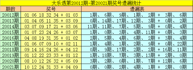 [公益彩票]雀妃大乐透第20022期:两胆看好08 26
