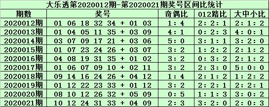 [公益彩票]郑飞大乐透第20022期:后区抓住全大