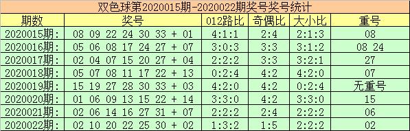 [公益彩票]玫瑰双色球第20023期:一码蓝球看好03