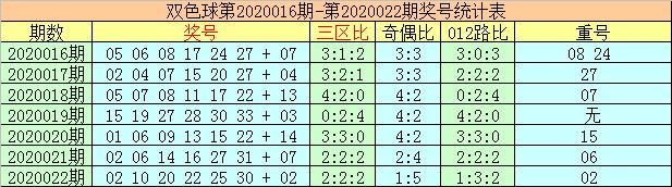 [公益彩票]李太阳双色球第20023期:独蓝重防10