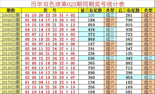 [公益彩票]祥子双色球第20023期:本期蓝球关注14