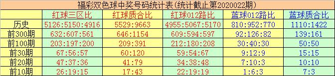 [公益彩票]唐羽双色球第20023期:本期蓝球关注09