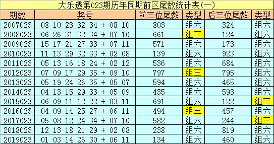 [公益彩票]船长大乐透第20023期:尾数关注3 5 8
