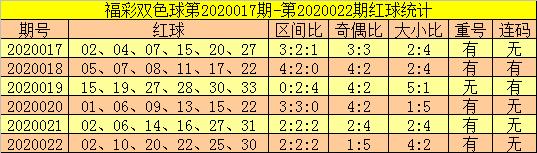 [公益彩票]郑飞双色球第20023期:重号关注25 30