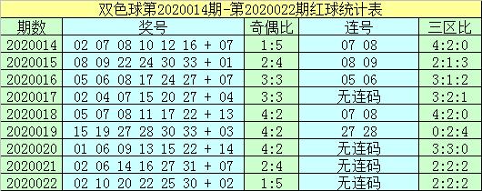 [公益彩票]杨村长双色球第20023期:本期排除连号