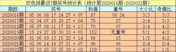 [公益彩票]小霸王双色球第20023期:重号关注02