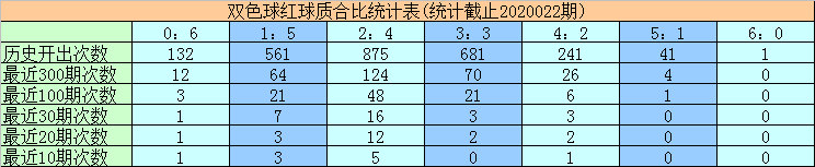 [公益彩票]黄大仙双色球第20023期:质合比看3-3