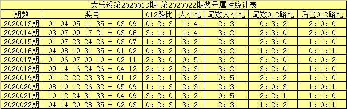 [公益彩票]吕洞阳大乐透第20023期:首尾号04、34