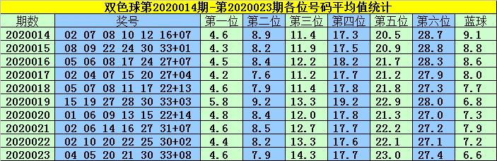 [公益彩票]韩菲双色球第20024期:红球06 09 13