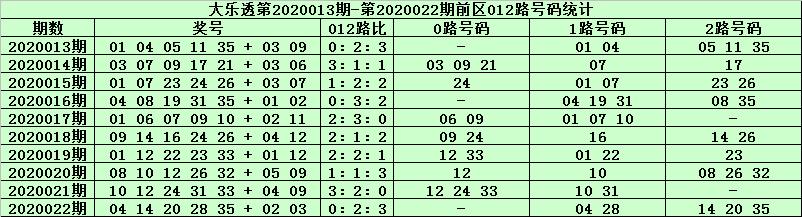 [公益彩票]天星大乐透第20023期:后区关注02+10