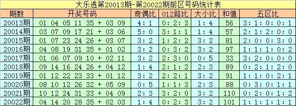 [公益彩票]夏姐大乐透第20023期:后区小号超热