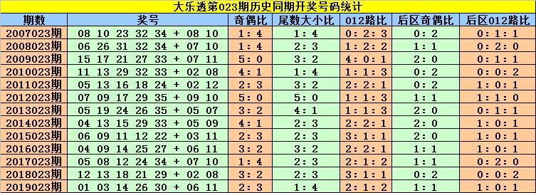 [公益彩票]刘贵大乐透第20023期:后区看好04+07