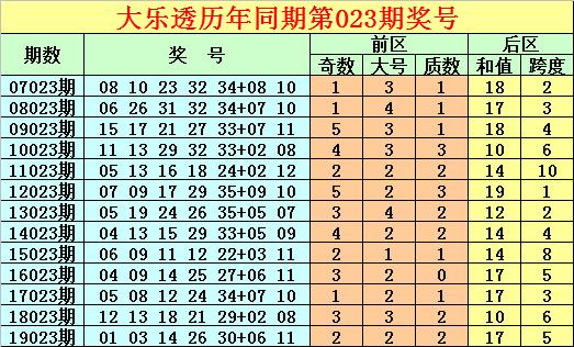 [公益彩票]唐龙大乐透第20023期:前区奇号火爆