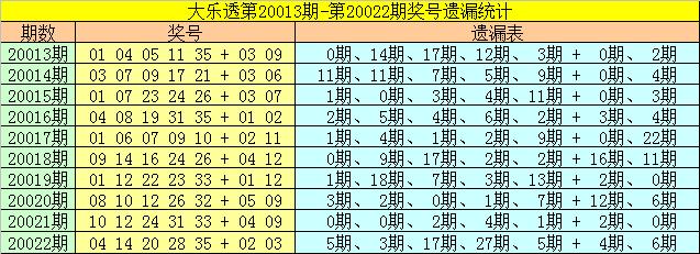 [公益彩票]雀妃大乐透第20023期:后区参考06+08