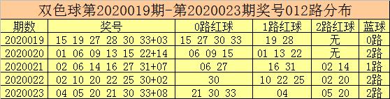 [公益彩票]彩客双色球第20024期:红球2路火力猛