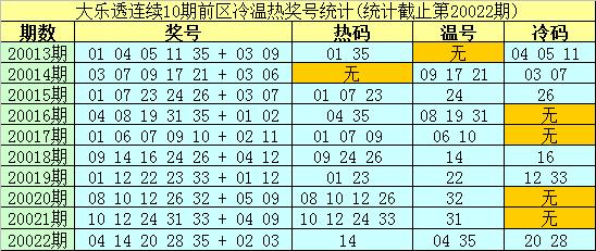 [公益彩票]南华天大乐透第20023期:后区重防热码