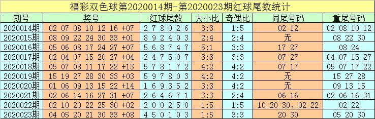[公益彩票]牛飞双色球第20024期:首尾02 23