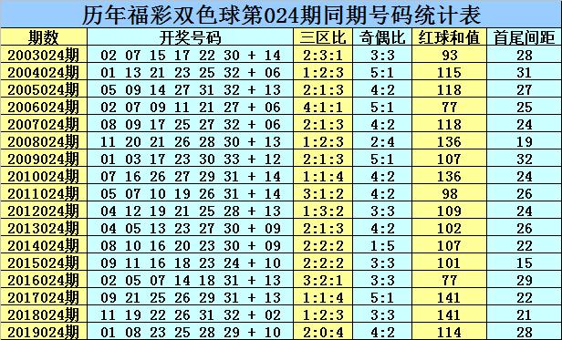 [公益彩票]乾兵双色球第20024期:龙头凤尾02 33