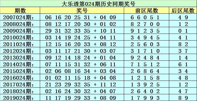 [公益彩票]李太阳大乐透第20024期:前区杀一尾0