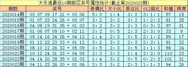 [公益彩票]孔阳大乐透第20024期:龙头01 凤尾30