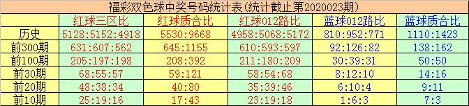 [公益彩票]唐羽双色球第20024期:本期独蓝02
