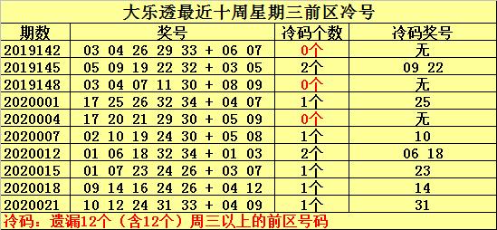 [公益彩票]何明大乐透第20024期:前区两码06 14