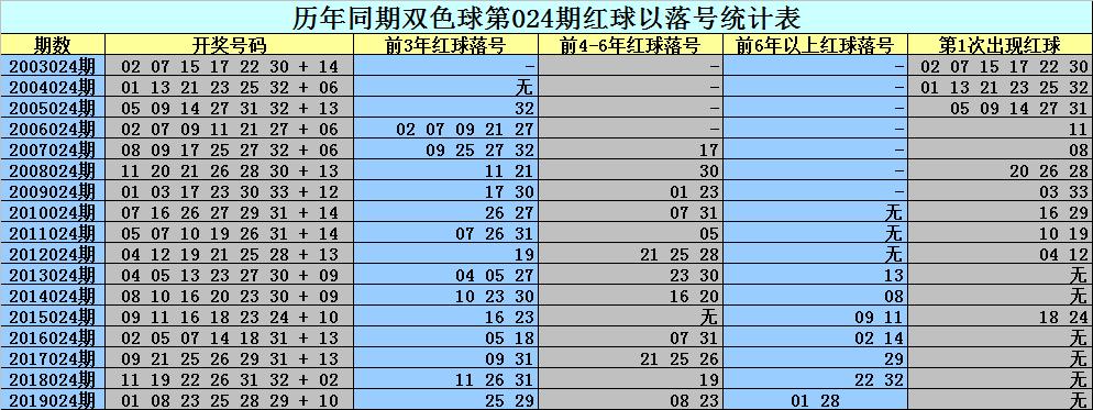 [公益彩票]刘科长双色球第20024期:余2码02 26
