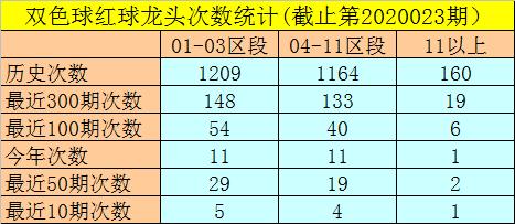 [公益彩票]闲人双色球第20024期:偶蓝机会较大