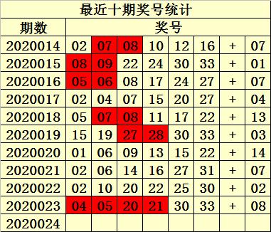 [公益彩票]易衍双色球第20024期:奇数蓝球09