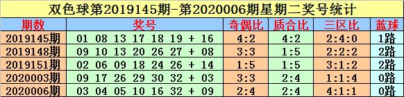[公益彩票]英豪双色球第20024期:红球三区分析
