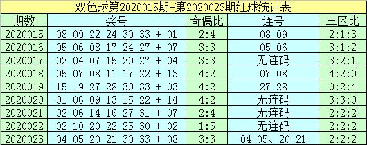 [公益彩票]杨村长双色球第20024期:独蓝要买09