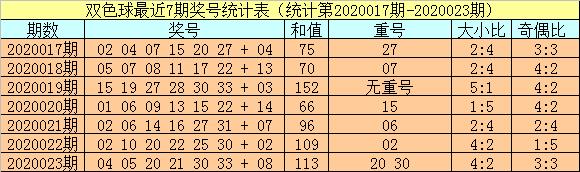 [公益彩票]小霸王双色球第20024期:三胆04 05 08