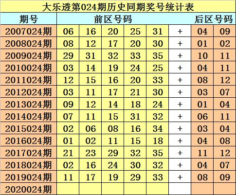 [公益彩票]财叔大乐透第20024期:回补关注03 04