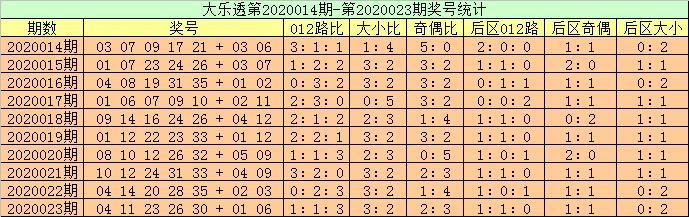 [公益彩票]高月大乐透第20024期:前区双胆01 24