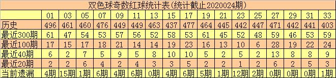 [公益彩票]和尚双色球第20025期:偶蓝两码08 12