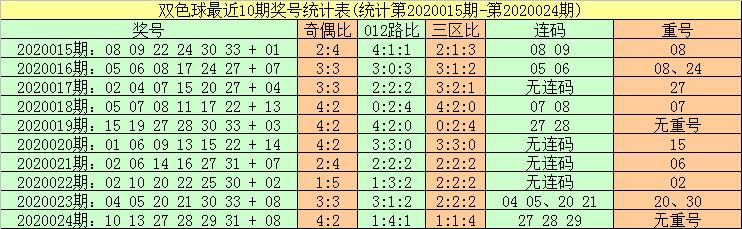 [公益彩票]暗皇双色球第20025期:红球胆07 13 25