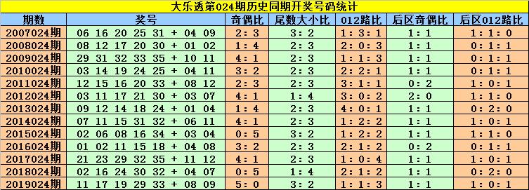 [公益彩票]刘贵大乐透第20024期:前区双胆07 18