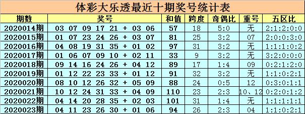 [公益彩票]卜算子大乐透第20024期:前区胆码13 20
