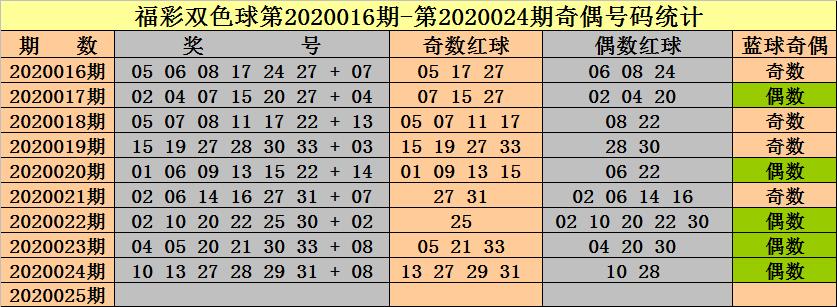 [公益彩票]钟天双色球第20025期:红球奇偶比3-3